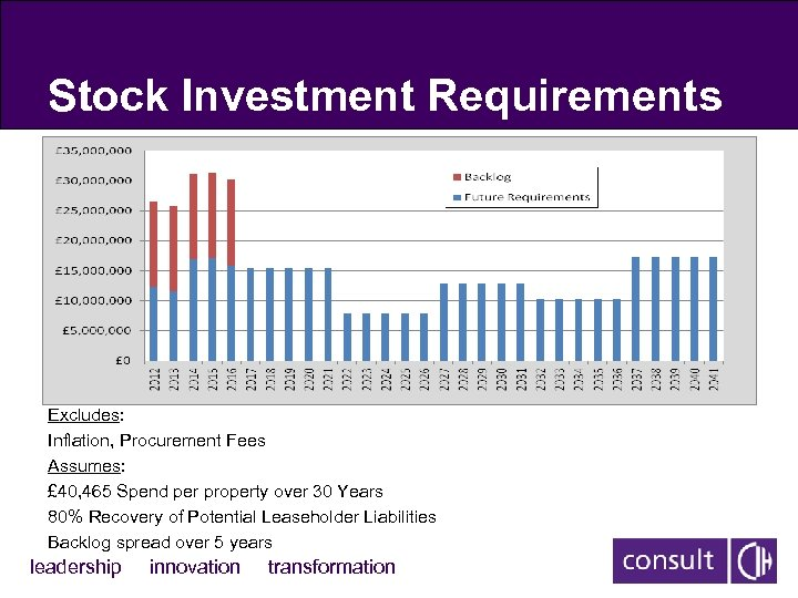 Stock Investment Requirements Excludes: Inflation, Procurement Fees Assumes: £ 40, 465 Spend per property