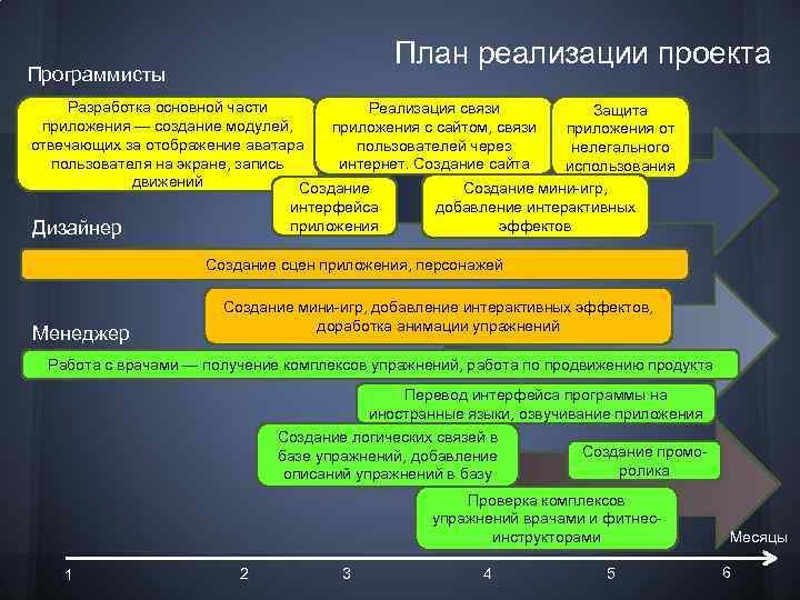 План реализации проекта Программисты Разработка основной части Реализация связи Защита приложения — создание модулей,