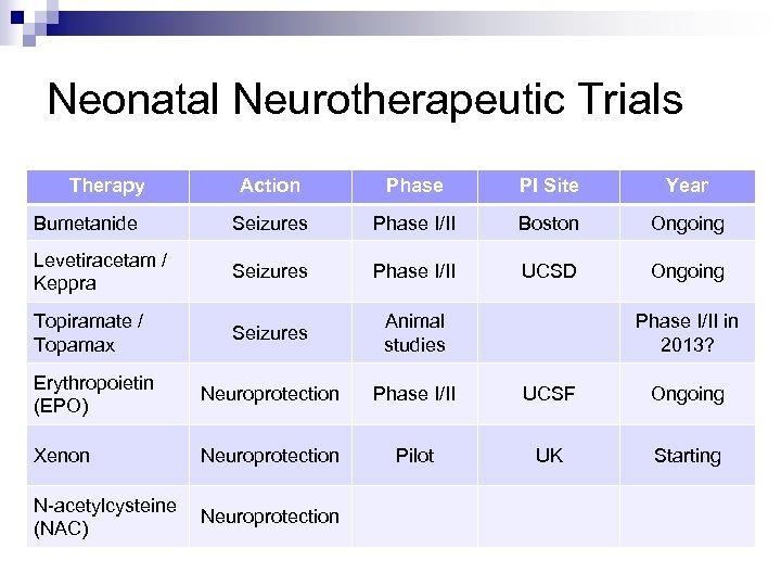 Neonatal Neurotherapeutic Trials Therapy Action Phase PI Site Year Bumetanide Seizures Phase I/II Boston