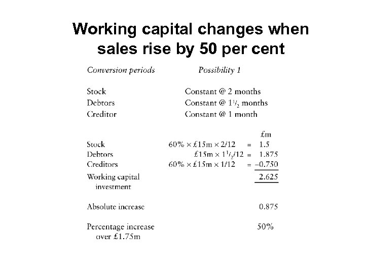 Working capital changes when sales rise by 50 per cent