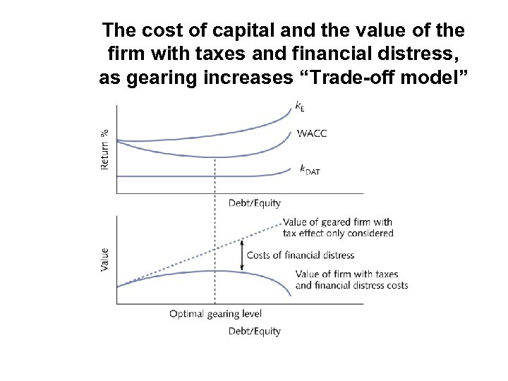 The cost of capital and the value of the firm with taxes and financial