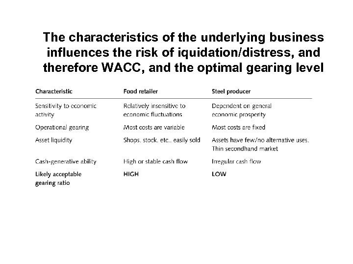 The characteristics of the underlying business influences the risk of iquidation/distress, and therefore WACC,