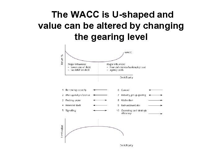 The WACC is U-shaped and value can be altered by changing the gearing level