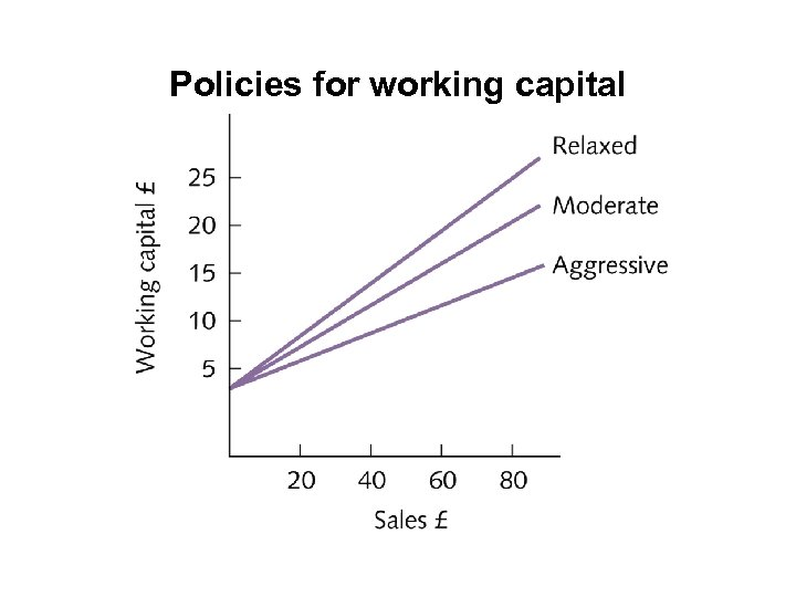 Policies for working capital