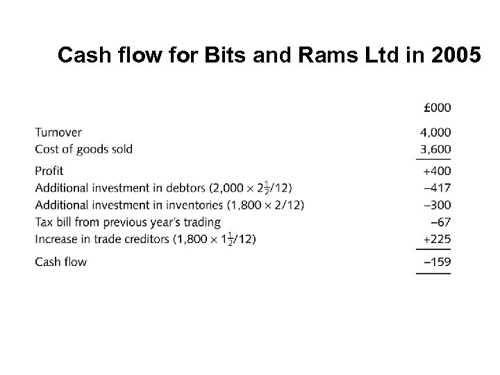 Cash flow for Bits and Rams Ltd in 2005