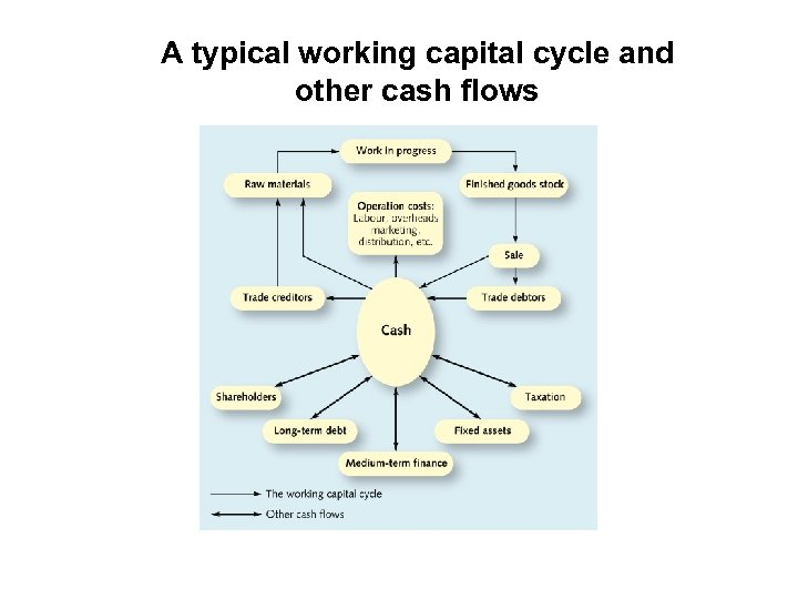 A typical working capital cycle and other cash flows