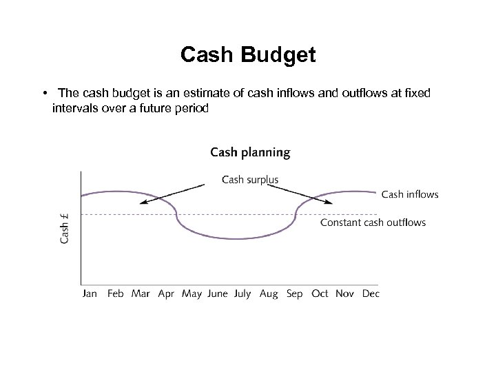 Cash Budget • The cash budget is an estimate of cash inflows and outflows