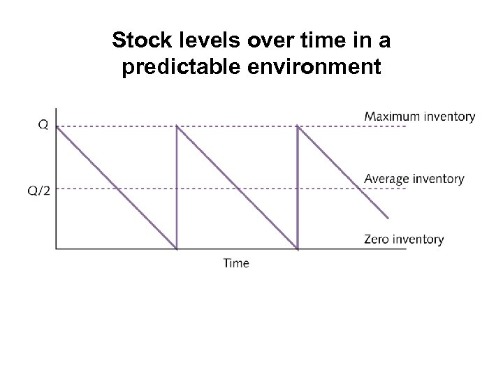 Stock levels over time in a predictable environment
