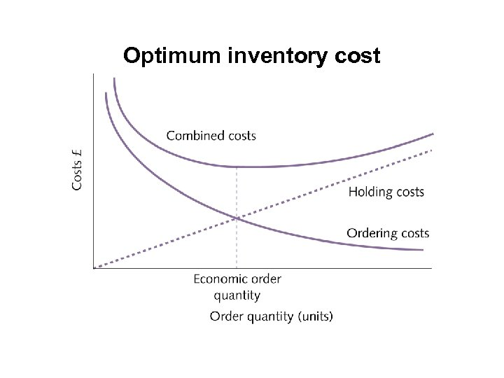Optimum inventory cost