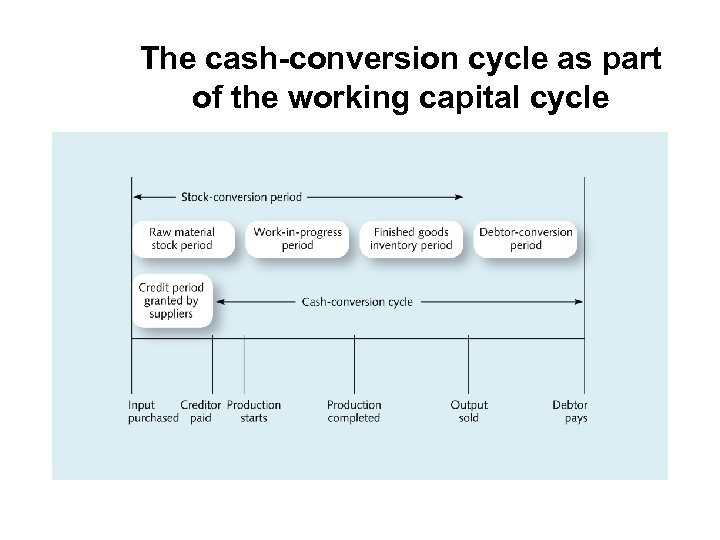 The cash-conversion cycle as part of the working capital cycle