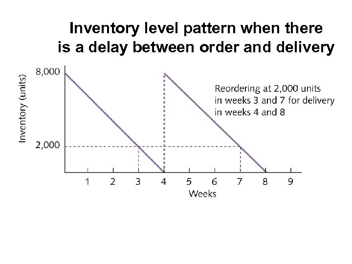 Inventory level pattern when there is a delay between order and delivery