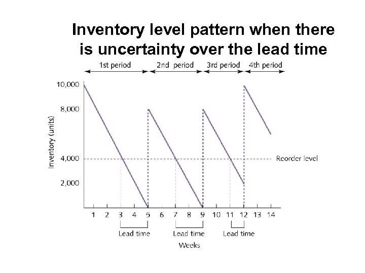 Inventory level pattern when there is uncertainty over the lead time