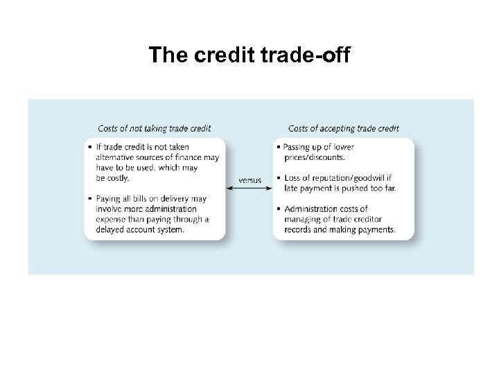 The credit trade-off