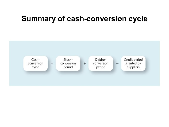 Summary of cash-conversion cycle
