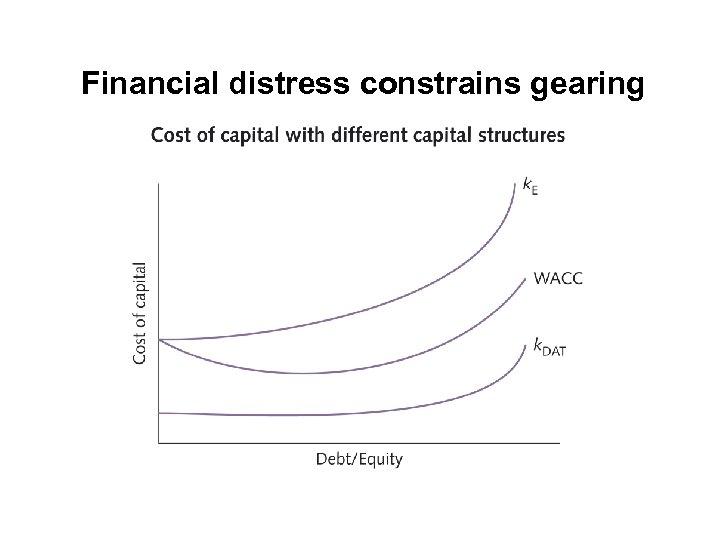 Financial distress constrains gearing