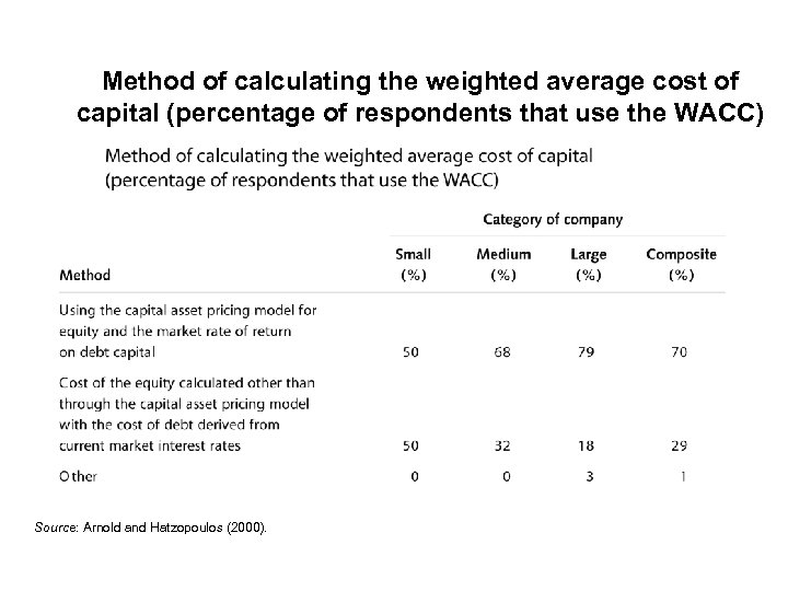 Method of calculating the weighted average cost of capital (percentage of respondents that use