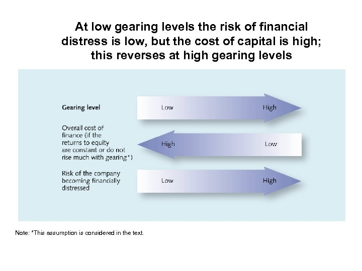 At low gearing levels the risk of financial distress is low, but the cost