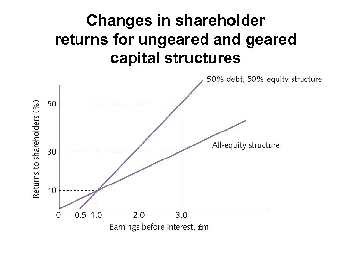 Changes in shareholder returns for ungeared and geared capital structures