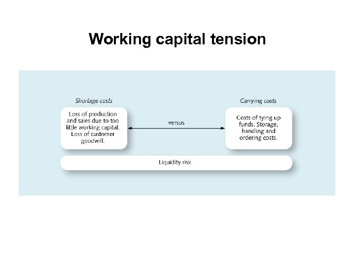Working capital tension