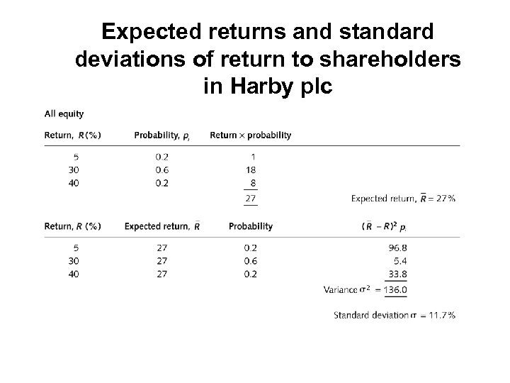 Expected returns and standard deviations of return to shareholders in Harby plc