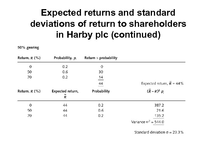 Expected returns and standard deviations of return to shareholders in Harby plc (continued)