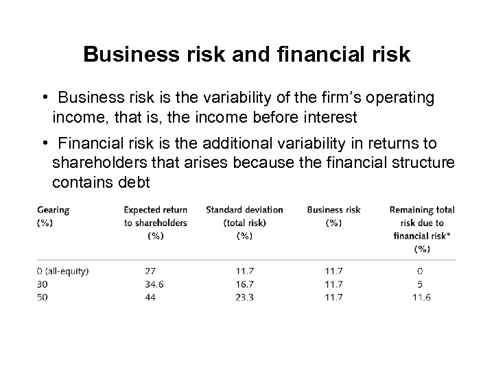 Business risk and financial risk • Business risk is the variability of the firm's