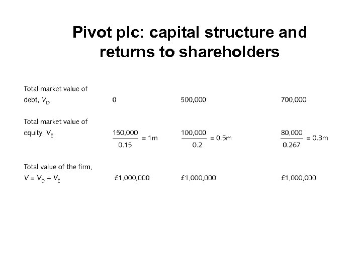 Pivot plc: capital structure and returns to shareholders