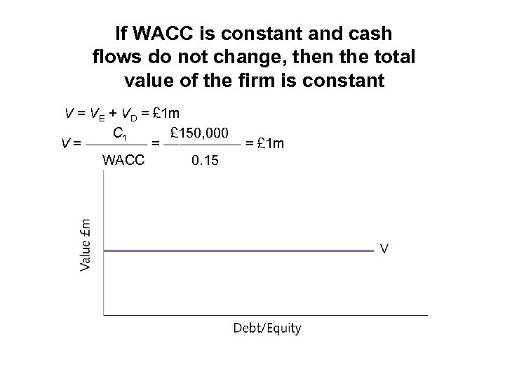 If WACC is constant and cash flows do not change, then the total value
