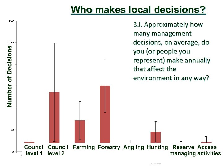 Who makes local decisions? 300 Number of Decisions 250 Decisions (N) 200 3. l.