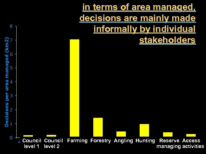 Decisions per area managed (km 2) 8 7 in terms of area managed, decisions