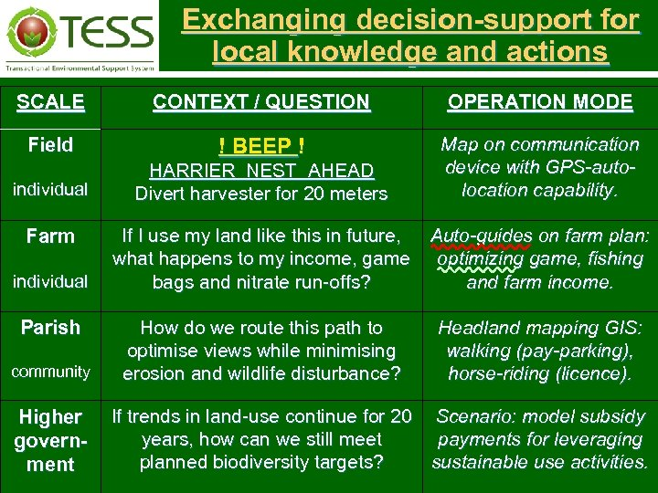 Exchanging decision-support for local knowledge and actions SCALE CONTEXT / QUESTION OPERATION MODE Field