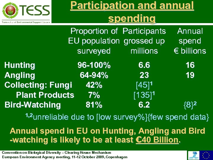 Participation and annual spending Proportion of Participants Annual EU population grossed up spend surveyed