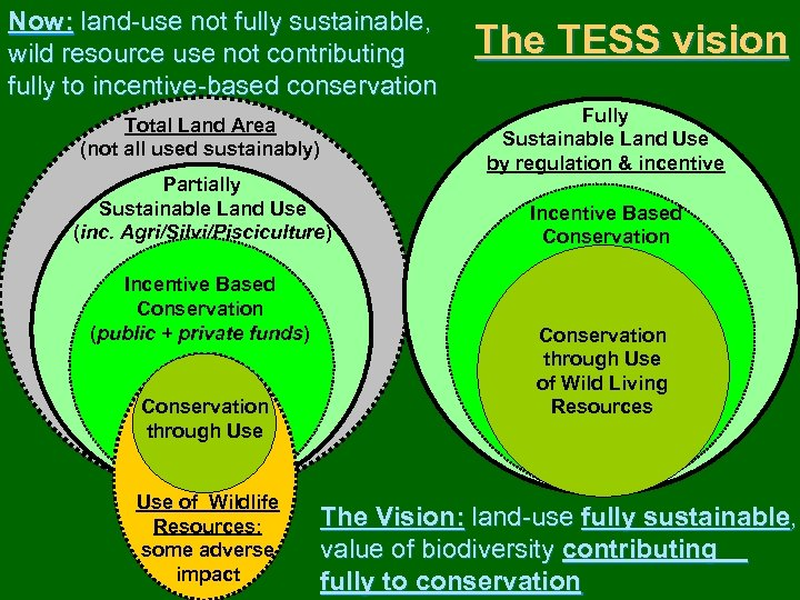 Now: land-use not fully sustainable, wild resource use not contributing fully to incentive-based conservation