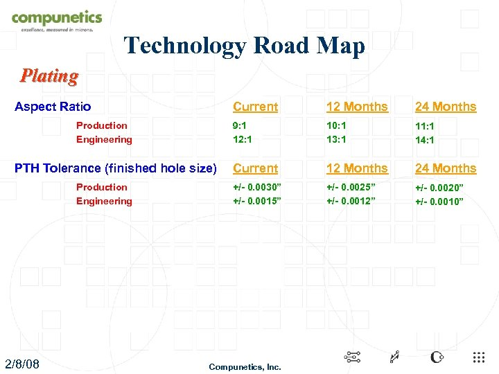 Technology Road Map Plating Aspect Ratio Current Production Engineering 2/8/08 10: 1 13: 1
