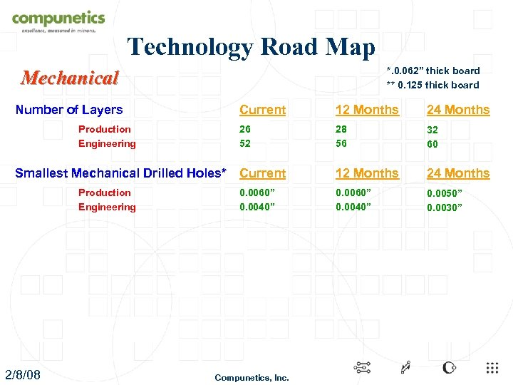 "Technology Road Map *. 0. 062"" thick board ** 0. 125 thick board Mechanical"