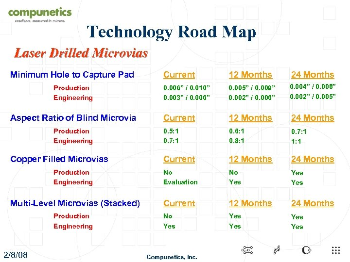 Technology Road Map Laser Drilled Microvias Minimum Hole to Capture Pad Current 12 Months