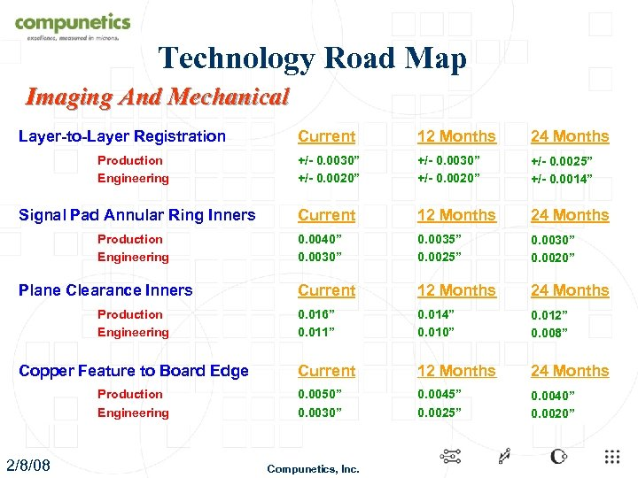 Technology Road Map Imaging And Mechanical Layer-to-Layer Registration Production Engineering Signal Pad Annular Ring