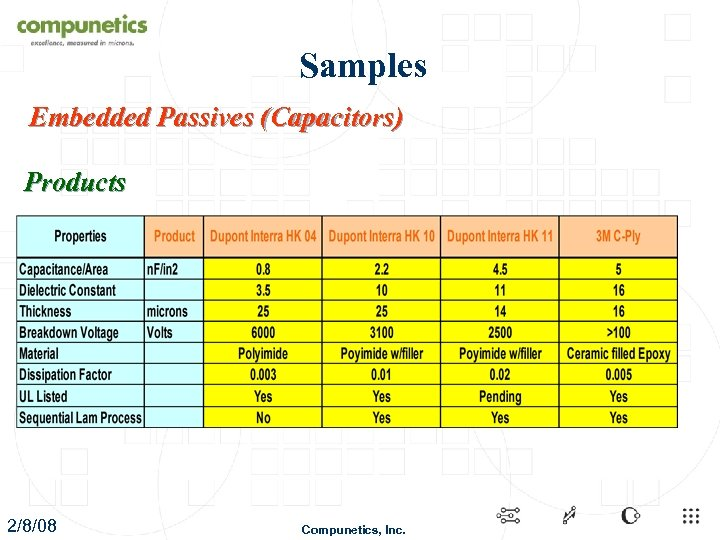 Samples Embedded Passives (Capacitors) Products 2/8/08 Compunetics, Inc.