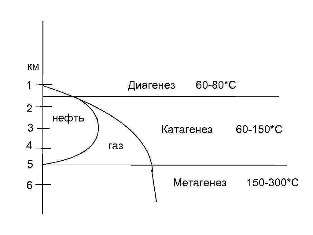 км 1 2 3 4 Диагенез нефть 60 -80*С Катагенез 60 -150*С газ 5