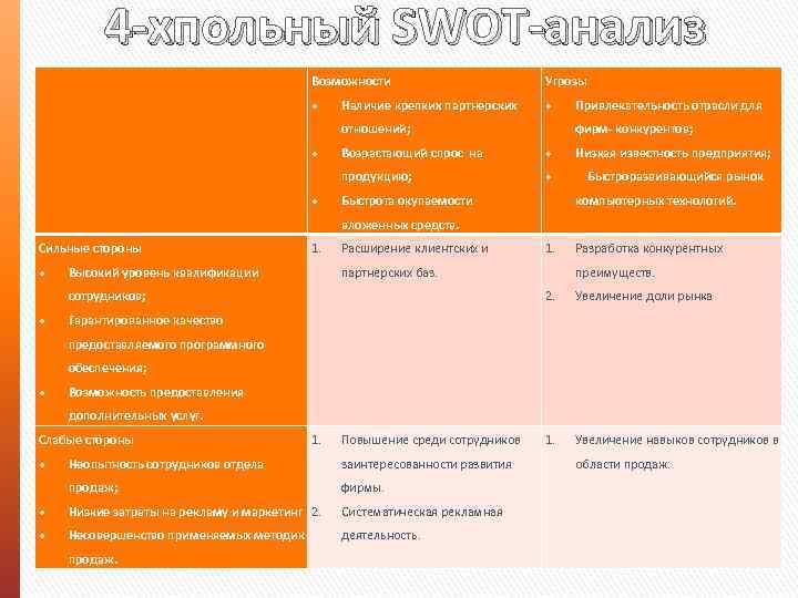 4 -хпольный SWOT-анализ Возможности Угрозы Наличие крепких партнерских отношений; Привлекательность отрасли для фирм- конкурентов;