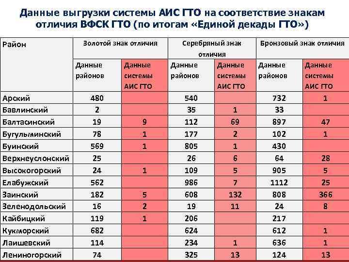 Данные выгрузки системы АИС ГТО на соответствие знакам отличия ВФСК ГТО (по итогам «Единой