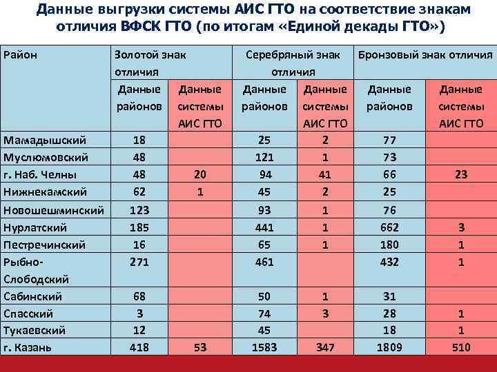 Данные выгрузки системы АИС ГТО на соответствие знакам отличия ВФСК ГТО (по итогам
