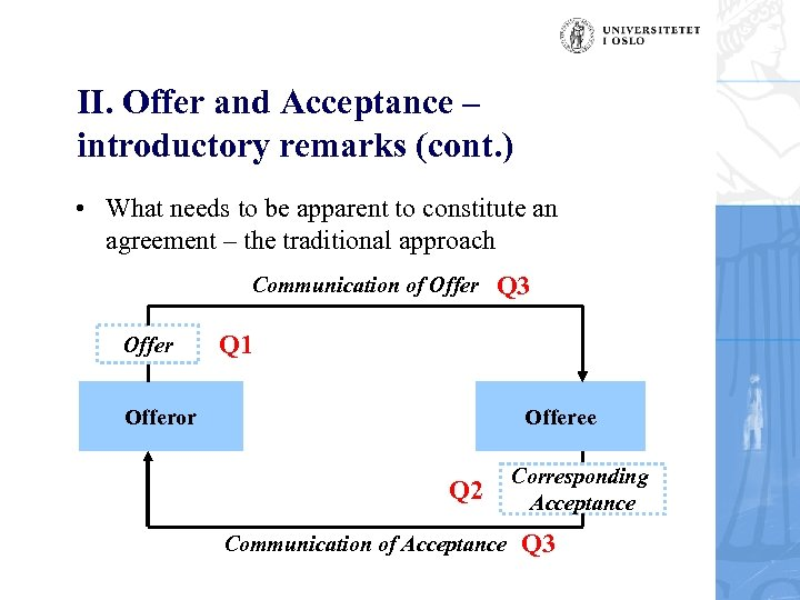 II. Offer and Acceptance – introductory remarks (cont. ) • What needs to be