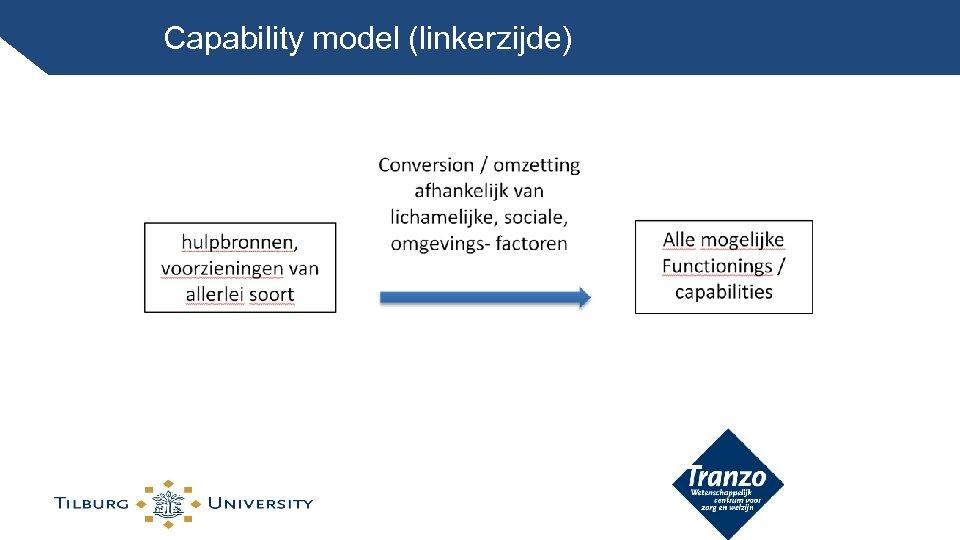 Capability model (linkerzijde)