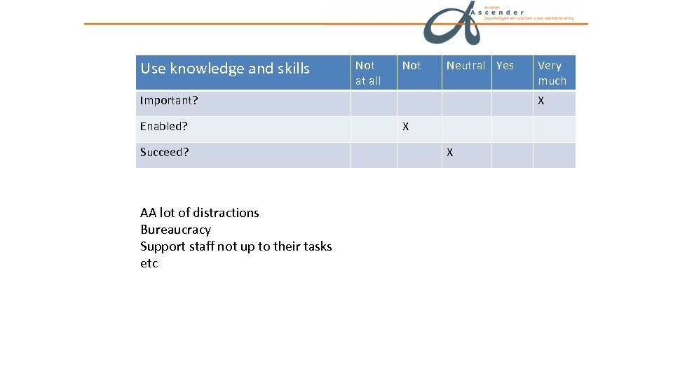 Use knowledge and skills Not at all Not Neutral Yes Important? Enabled? Succeed? AA