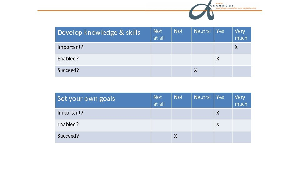 Develop knowledge & skills Not at all Not Neutral Yes Important? X Enabled? X