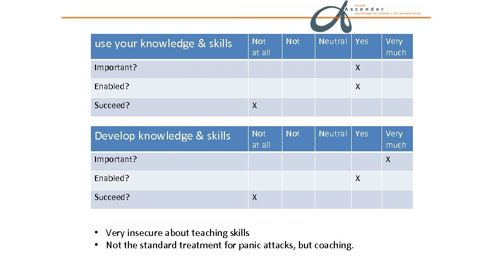 use your knowledge & skills Not at all Not Neutral Yes Important? X Enabled?
