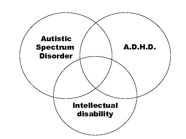 Autistic Spectrum Disorder Intellectual disability A. D. H. D.