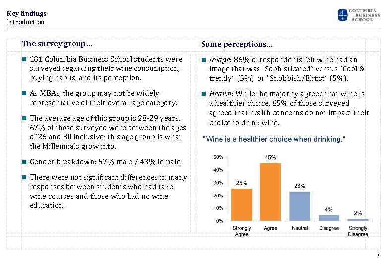 Key findings Introduction The survey group… Some perceptions… n 181 Columbia Business School students
