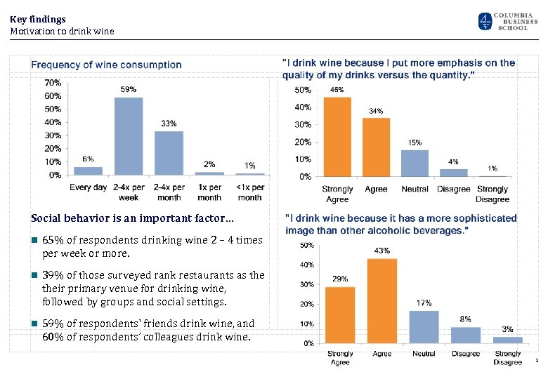 Key findings Motivation to drink wine Social behavior is an important factor… n 65%